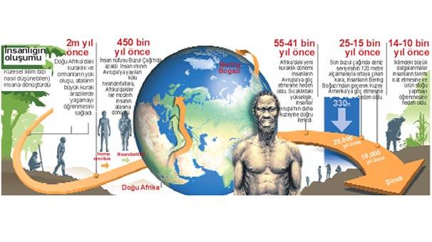 iklim-degistikce-insanoglu-gelisti-1778450